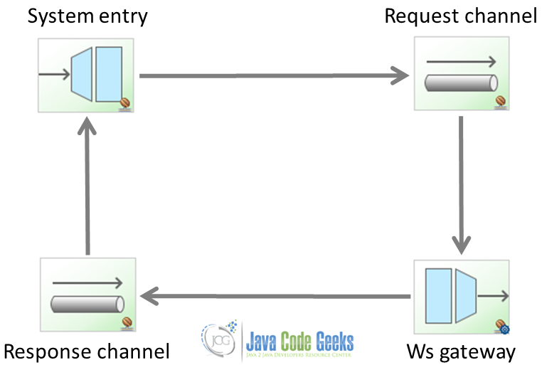 Spring Integration and Web Services | Java Code Geeks - 2019
