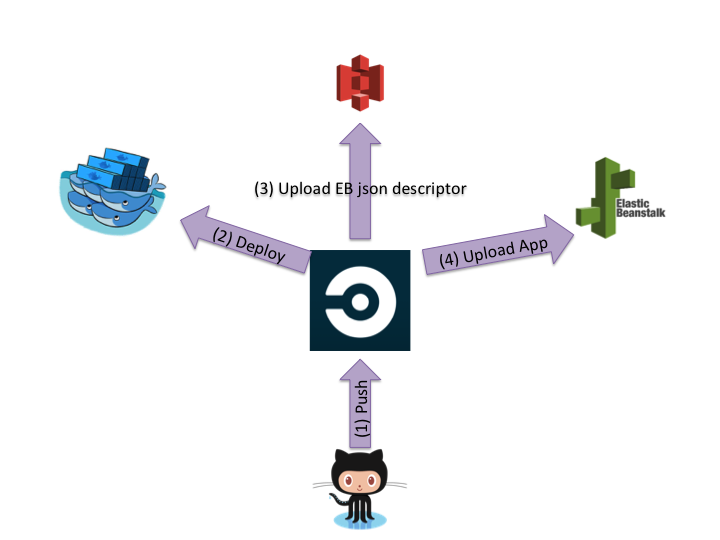 CI Docker EB Deployment High Level Architecture