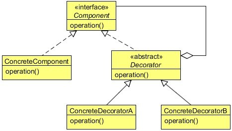 Decorator Design Pattern Example Java Code Geeks 40 Amazing Decorator Design Patterns