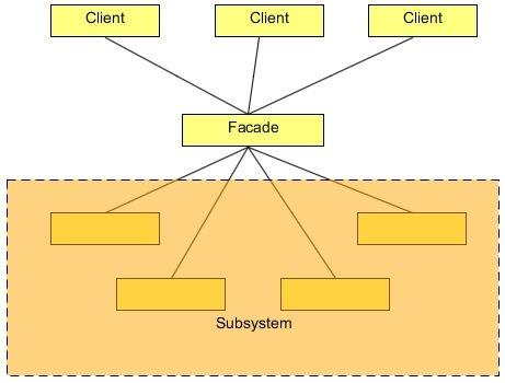 Facade Design Pattern Example Java Code Geeks 40 Unique Facade Pattern