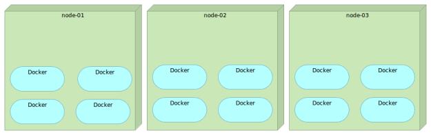 https://www.javacodegeeks.com/wp-content/uploads/2015/09/multi-node-docker.png