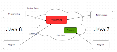 how substring works in java - Investment Banking Interview Questions Answers Guide Tips