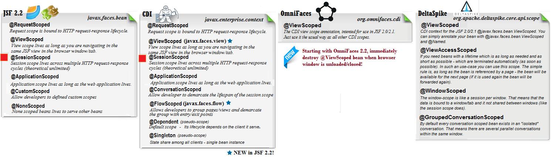 JSF Scopes Tutorial - JSF/CDI Session Scope | Java Code