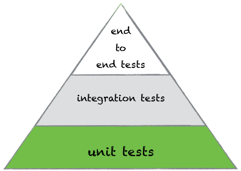 place-of-unit-test-in-testing-pyramide