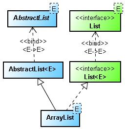 10 Examples of using ArrayList in Java - Tutorial | Java