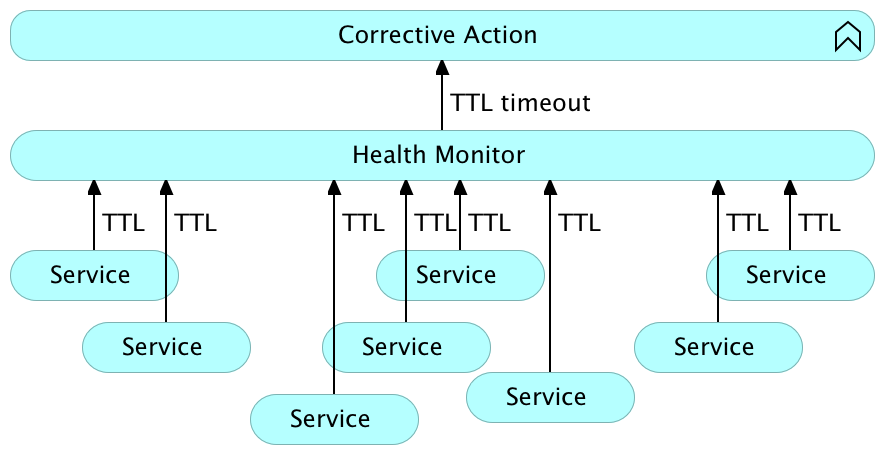 System level self-healing with time-to-live (TTL)