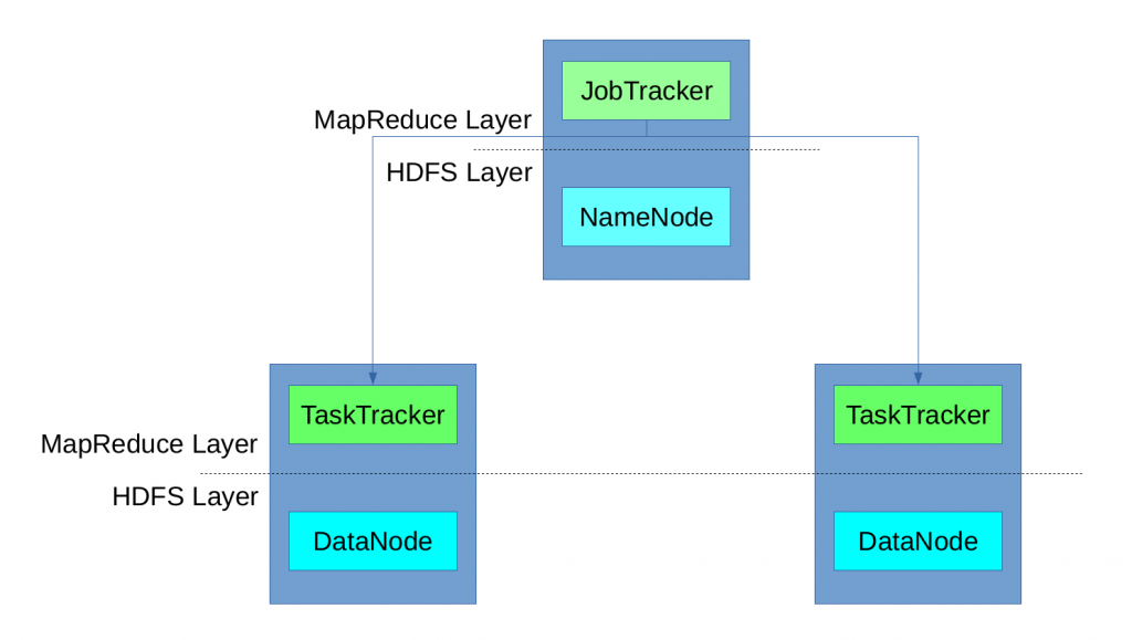 Figure 1: Apache Hadoop Tutorial: MapReduce