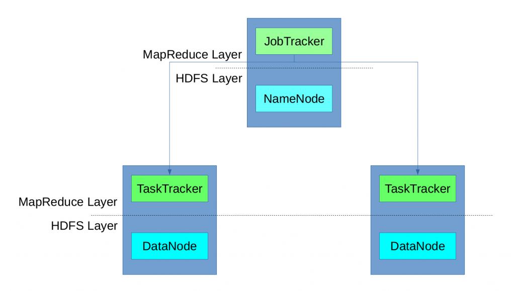Figure 1: MapReduce
