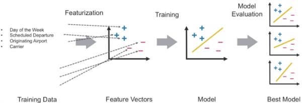 java machine learning tutorial