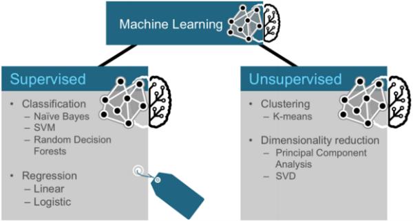 machine learning java