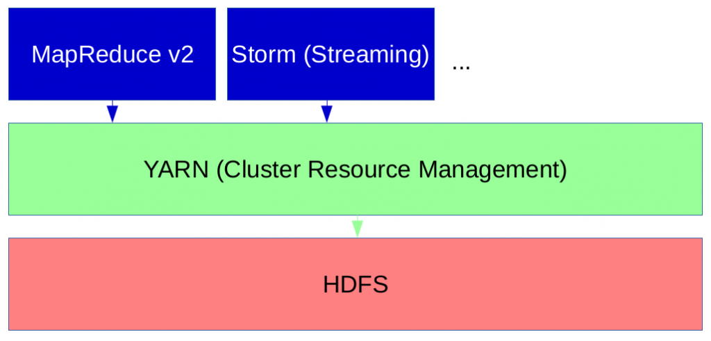 Figure 2: Apache Hadoop Tutorial: YARN