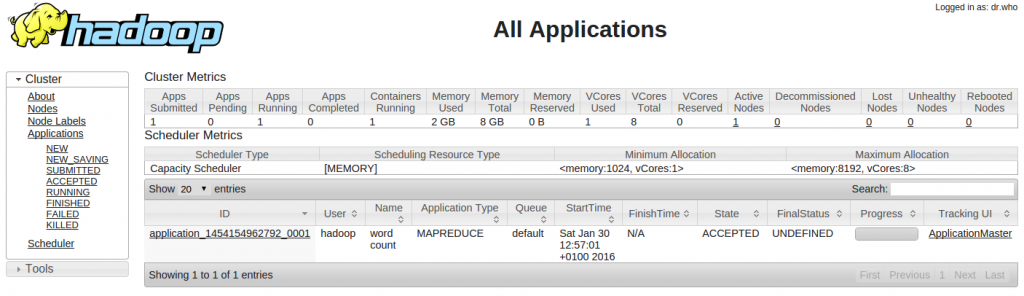 Figure 3: Apache Hadoop Tutorial: YARN RM