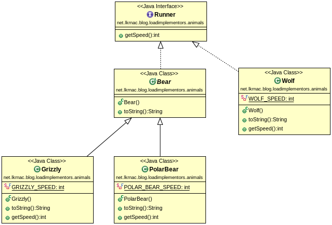 Create uml diagrams with simple dsl plantuml java code geeks 2018 implementors ccuart Gallery