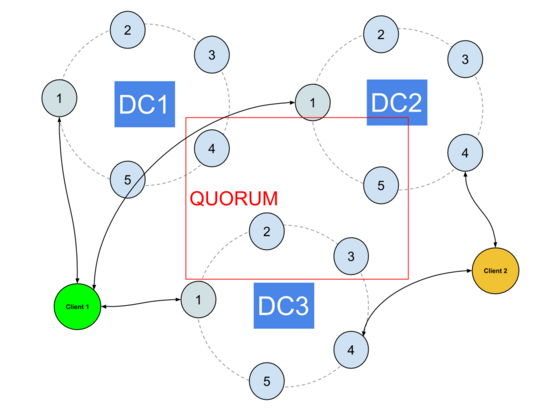 Going multi DC with Cassandra : what is the pattern of your cluster