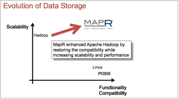 Evolution of Big Data Storage: How to Support Real-time