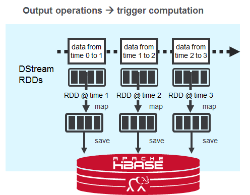 Fast, Scalable, Streaming Applications with MapR Streams