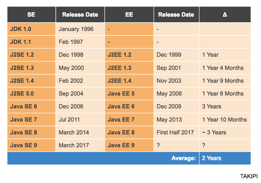 release-dates