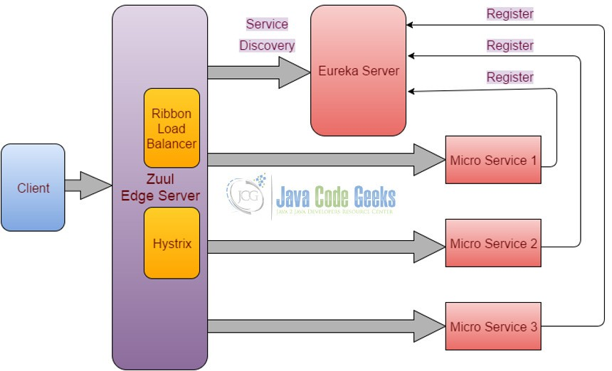 Components involved in creating a robust Micro Service ...