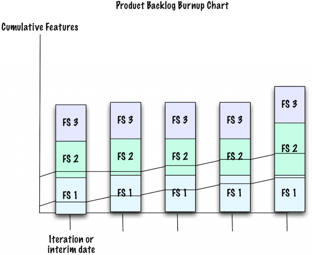 Product Backlog Burnup Chart (several iterations/milestones)