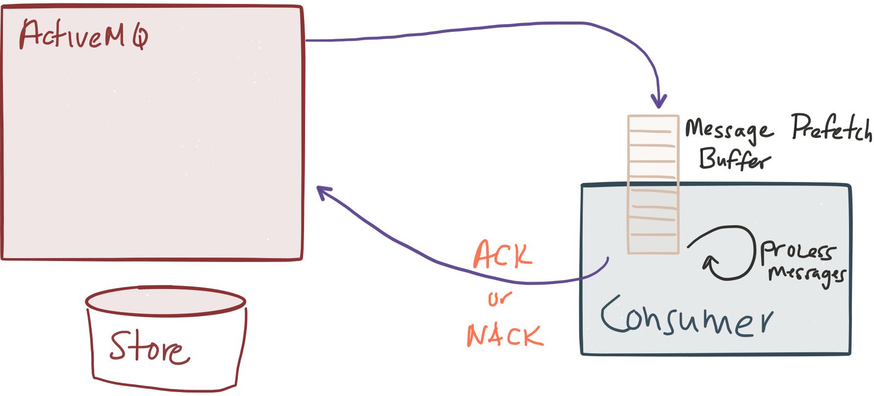 Message Durability in ActiveMQ 5 x   Java Code Geeks - 2019