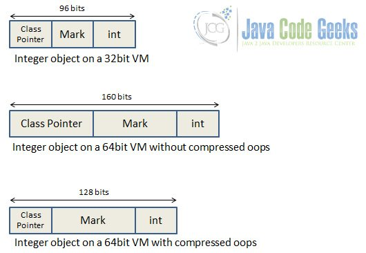 Representation of an Integer object in different VMs