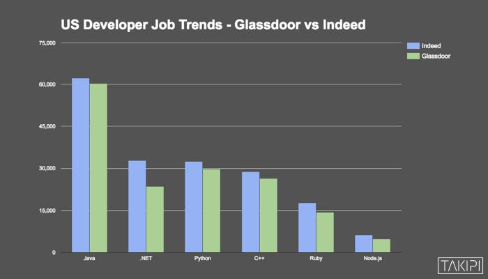 Java Vs NET Vs Python Vs Ruby Vs NodeJS Who Reigns The Job - Java developer jobs us map