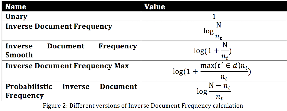 Applying TF-IDF algorithm in practice | Java Code Geeks - 2019