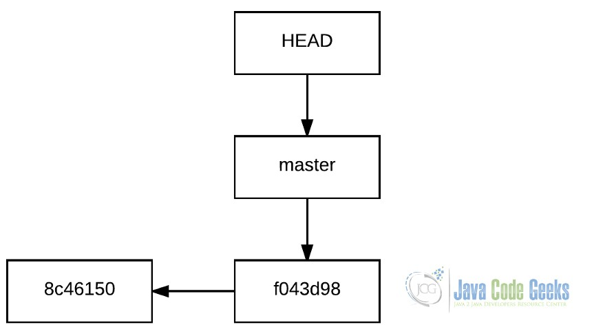 git branch pointer