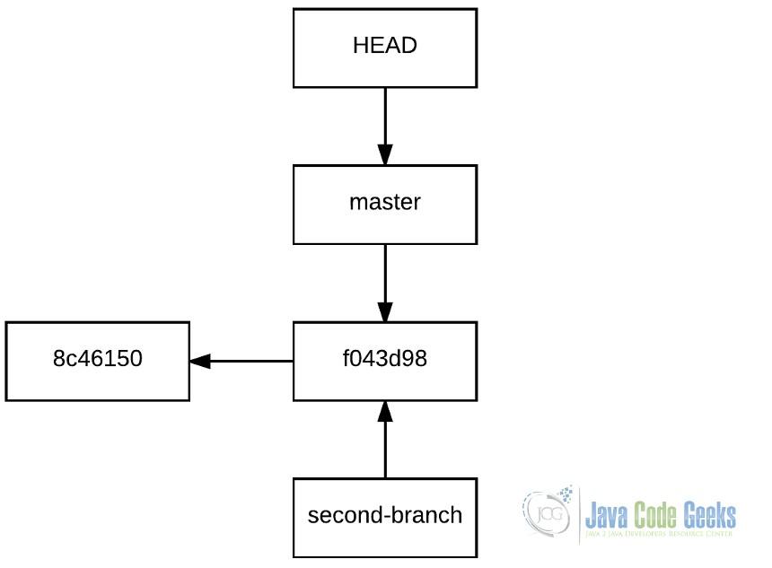 Git Tutorial - The Ultimate Guide (PDF Download) | Java Code Geeks