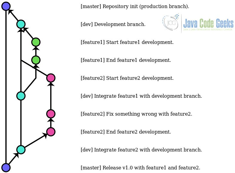 git long running branches strategy