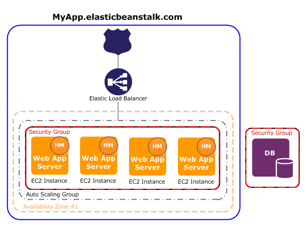 Run your Spring Boot application on AWS using Elastic Beanstalk