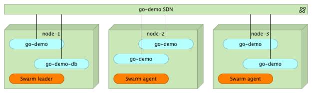 Docker Swarm Introduction (Tour Around Docker 1 12 Series