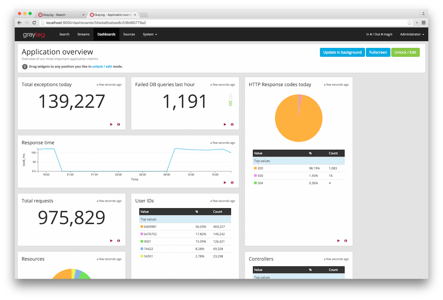 graylog-dashboard