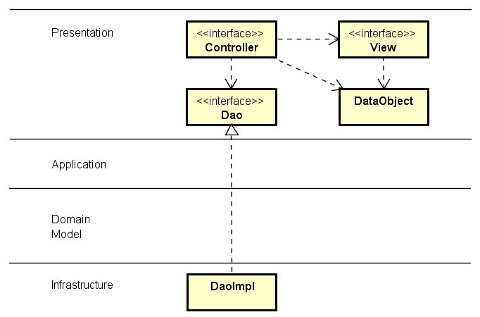 Architectural layers and modeling domain logic java code geeks the classes can be moved out of the domain logic layer and in to the presentation layer instead of naming it personrepository it is now named ccuart Gallery