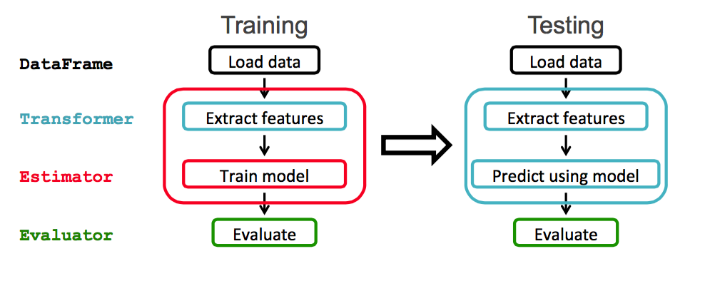 spark machine learning tutorial