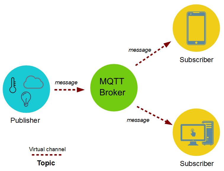 MQTT Protocol Tutorial   Java Code Geeks - 2019