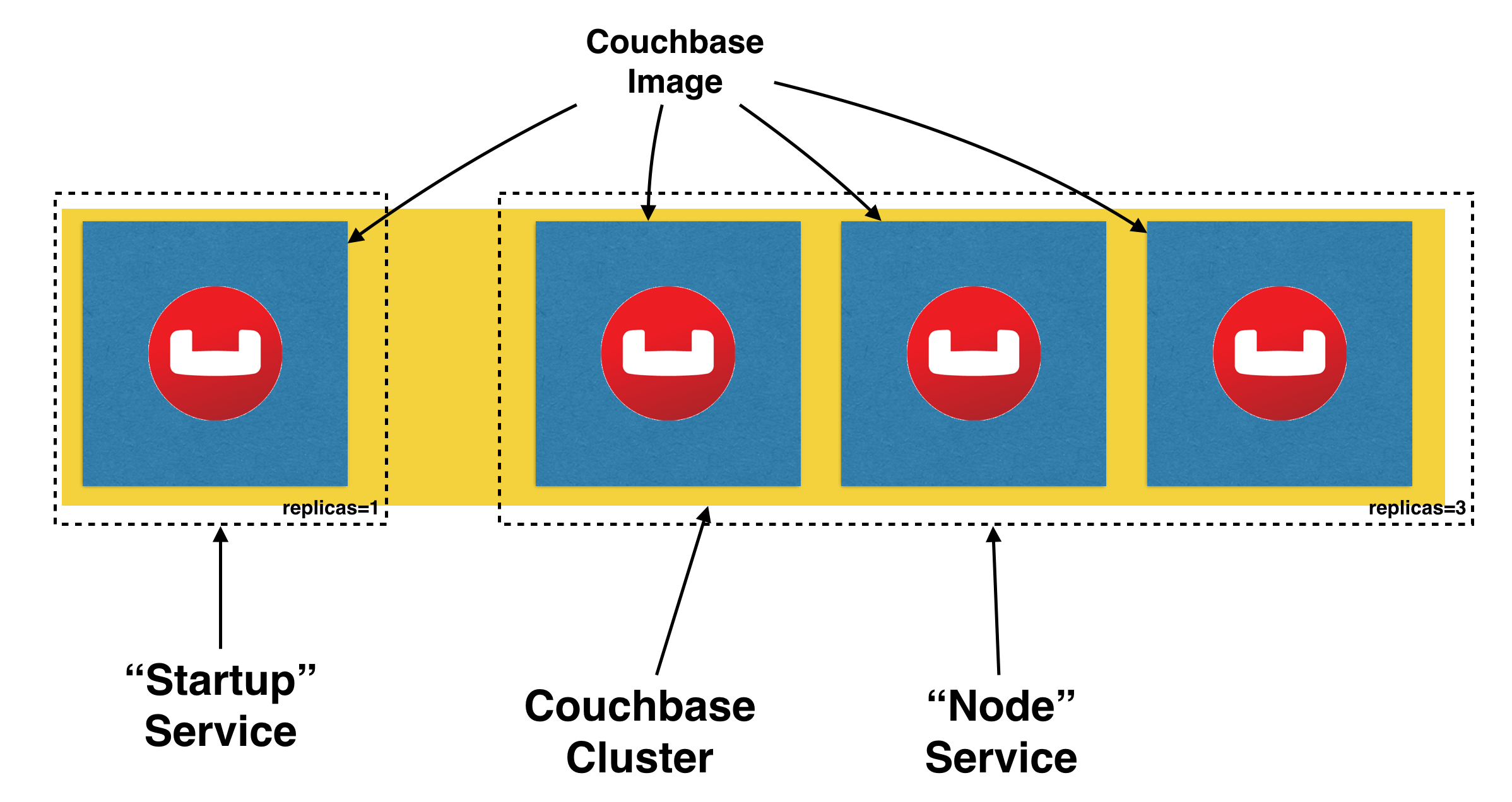 2016-11-18-couchbase-cluster