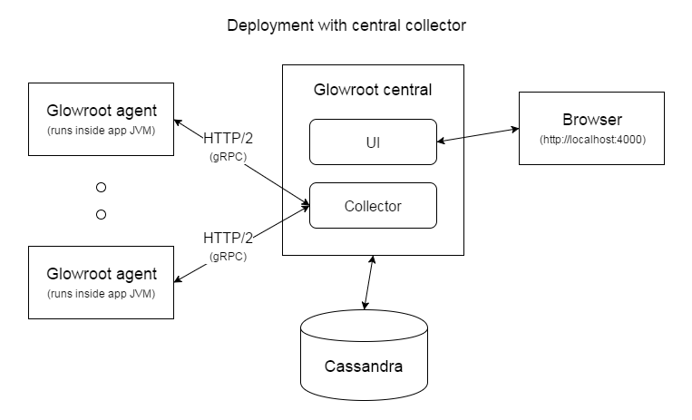 glowroot-central-deployment