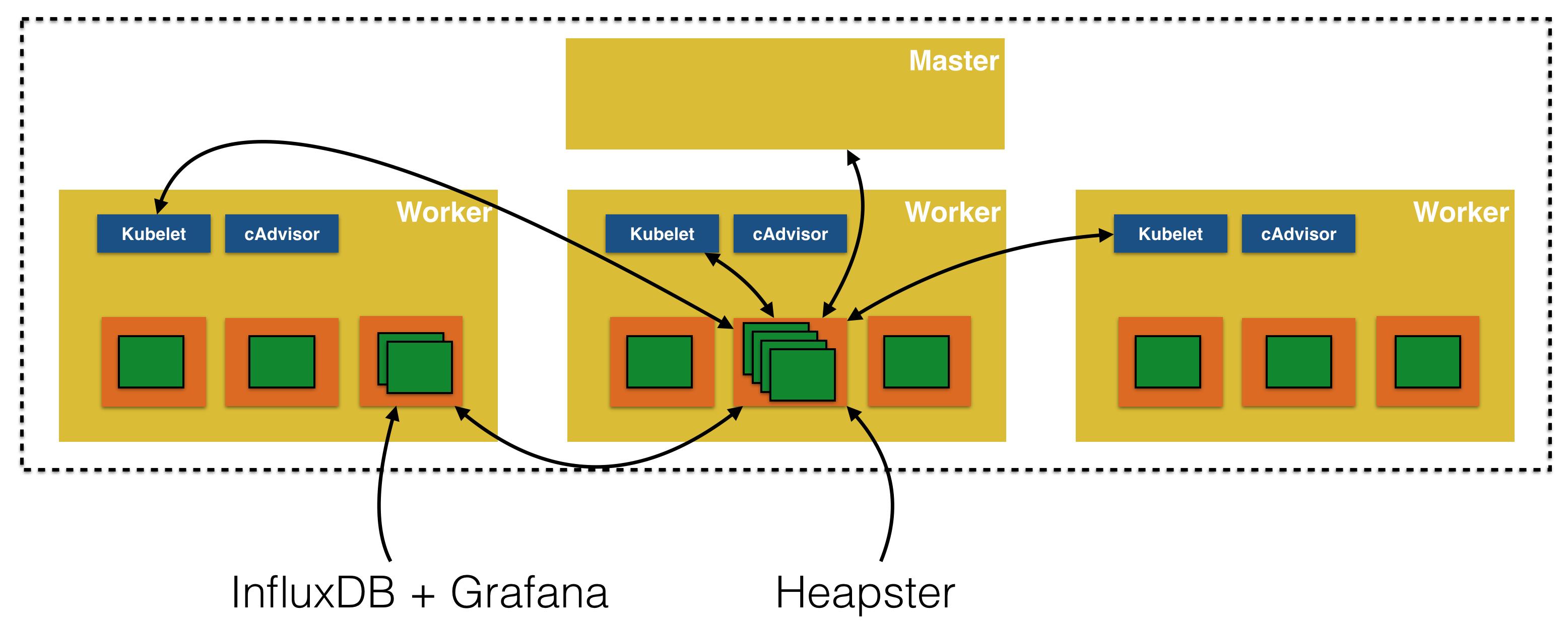 Kubernetes Monitoring with Heapster, InfluxDB and Grafana