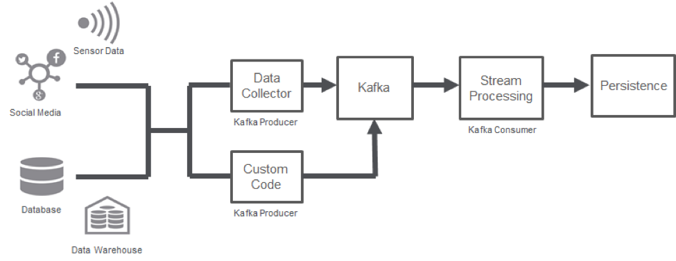 Kafka Connect and Kafka REST API on MapR: Streaming Just