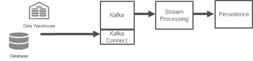Kafka Connect and Kafka REST API on MapR: Streaming Just