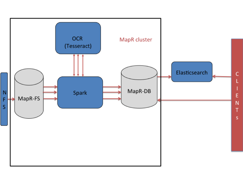 Processing Image Documents on MapR at Scale   Java Code Geeks - 2019