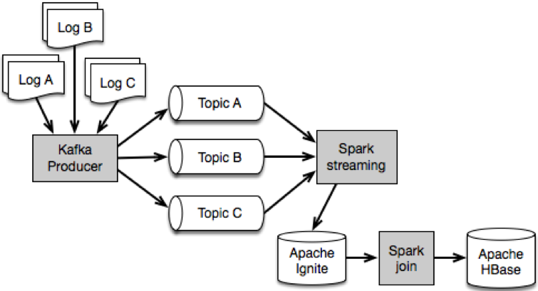 Performance Tuning of an Apache Kafka/Spark Streaming System