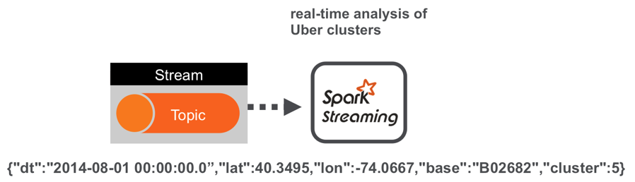 Monitoring Real-Time Uber Data Using Spark Machine Learning