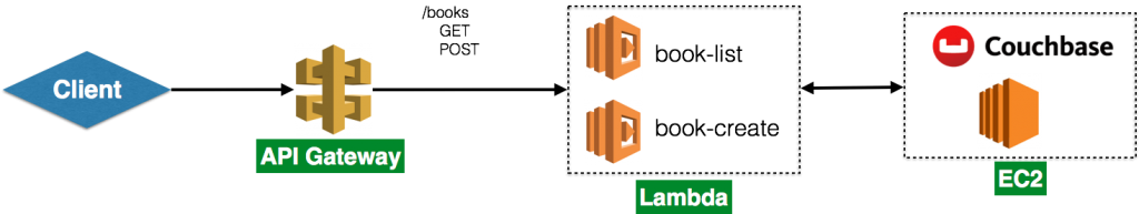 Microservice using AWS Serverless Application Model and Couchbase