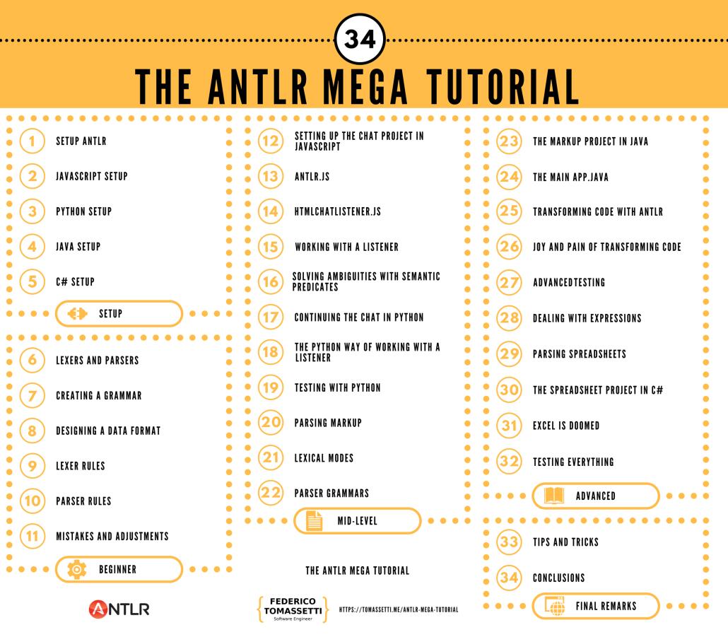 The antlr mega tutorial java code geeks 2018 antlr mega tutorial giant list of content baditri Image collections