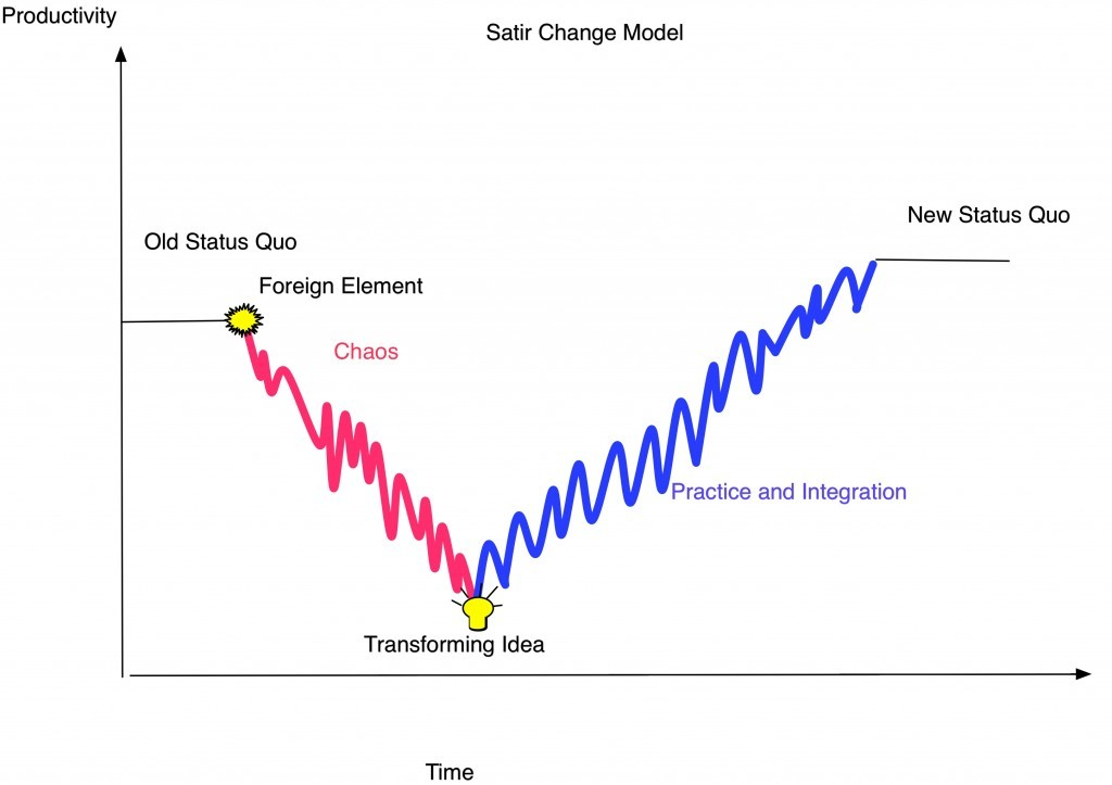 five stages of the satir change model The stages of change model explains how people overcome addiction it is also sometimes called the transtheoretical model.