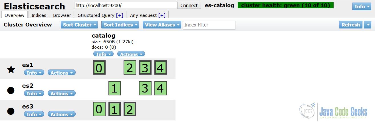 Elasticsearch for Java Developers: Elasticsearch Ecosystem | Java