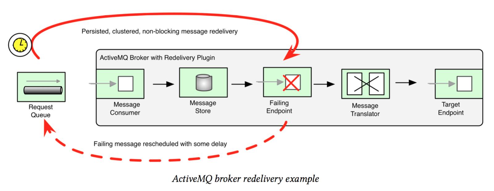 Short Retry vs Long Retry in Apache Camel | Java Code Geeks
