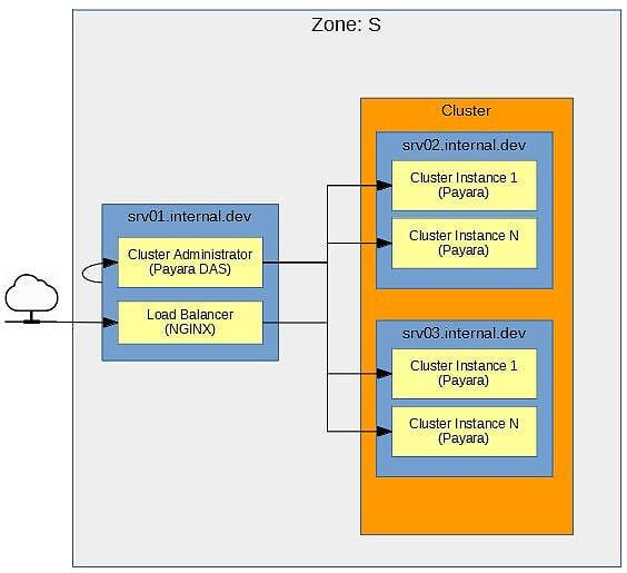 High Availability (HA), Session Replicated, Multi-VM Payara Cluster